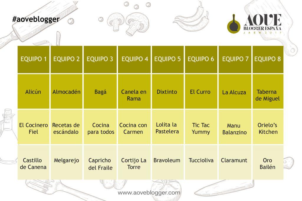 Grafico tabla
